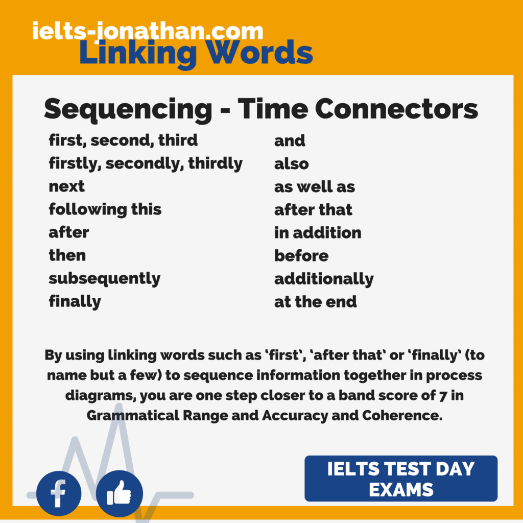 Time And Sequencing In Process Diagrams Task 1   U2014 Ielts
